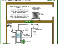 1098-co Steam system operation - at rest - How They Work - Steam Heating Systems - Heating