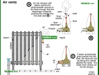 1100-co Air vents - How They Work - Steam Heating Systems - Heating