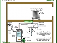 1101-co Dimension A - How They Work - Steam Heating Systems - Heating