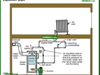 1102-co Equalizer pipe - How They Work - Steam Heating Systems - Heating