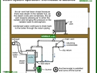 1103-co Steam system operation - thermostat is satisfied - How They Work - Steam Heating Systems - Heating