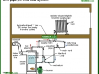 1106-co One pipe parallel flow system - Common Steam Systems - Steam Heating Systems - Heating