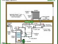 1107-co Two pipe system - Common Steam Systems - Steam Heating Systems - Heating