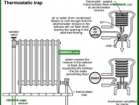 1108-co Thermostatic trap - Common Steam Systems - Steam Heating Systems - Heating