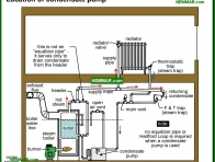 1110-co Location of condensate pump - Common Steam Systems - Steam Heating Systems - Heating