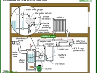 1114-co Location of low water cut out - Steam Controls - Keeping It Safe - Steam Heating Systems - Heating