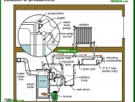 1116-co Location of pressuretrol - Steam Controls - Keeping It Safe - Steam Heating Systems - Heating