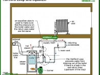 1117-co Hartford Loop and equalizer - Steam Controls - Keeping It Safe - Steam Heating Systems - Heating