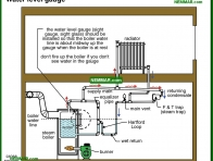 1120-co Water level gauge - Steam Boiler Problems - Steam Heating Systems - Heating
