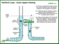 1123-co Hartford Loop - close nipple missing - Steam Boiler Problems - Steam Heating Systems - Heating