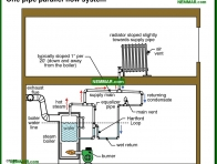1129-co One pipe parallel flow system - Steam Boiler Problems - Steam Heating Systems - Heating