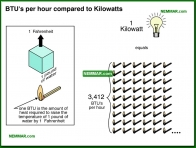 1133-co BTUs per hour compared to Kilowatts - Introduction - Electric Heating Systems - Heating