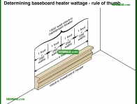 1142-co Determining baseboard heater wattage - rule of thumb - Space Heaters - Electric Heating Systems - Heating