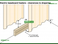 1143-co Electric baseboard heaters - clearances to draperies - Space Heaters - Electric Heating Systems - Heating