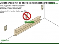 1144-co Outlets should not be above electric baseboard heaters - Space Heaters - Electric Heating Systems - Heating