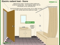 1152-co Electric radiant heat - floors - Radiant Heating - Electric Heating Systems - Heating