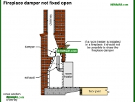 1165-co Fireplace damper not fixed open - Room Heaters - Wall and Floor Furnaces and Room Heaters and Gas Fireplaces - Heating