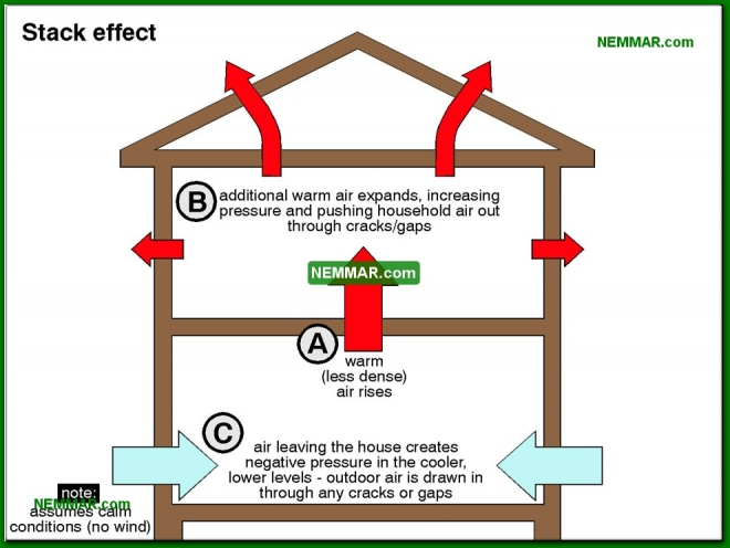 1313-co Stack effect - The Basics - Insulation - Insulation