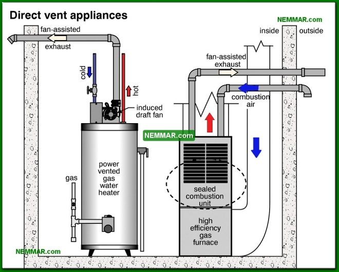 1322-co Direct vent appliances - The Basics - Insulation - Insulation