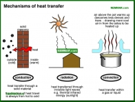 1302-co Mechanisms of heat transfer - The Basics - Insulation - Insulation