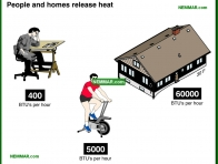 1303-co People releasing heat - The Basics - Insulation - Insulation