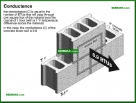 1305-co Conductance - The Basics - Insulation - Insulation