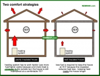 1306-co Two comfort strategies - The Basics - Insulation - Insulation