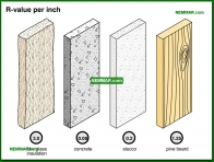 1308-co R value per inch - The Basics - Insulation - Insulation