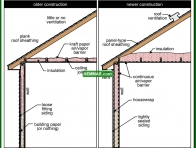 1320-co Differences between old and new construction - The Basics - Insulation - Insulation