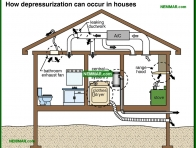 1324-co How depressurization can occur in houses - The Basics - Insulation - Insulation