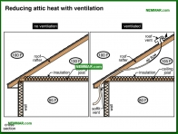 1341-co Reducing attic heat with ventilation - Venting Roofs - Insulation - Insulation