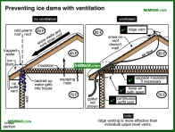 1342-co Preventing ice dams with ventilation - Venting Roofs - Insulation - Insulation