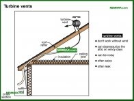 1344-co Turbine vents - Venting Roofs - Insulation - Insulation