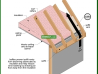 1345-co Baffles for soffit vents - Venting Roofs - Insulation - Insulation