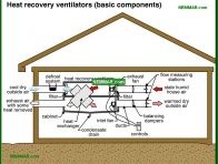 1352-co Heat recovery ventilators basic components - Venting Living Spaces - Insulation - Insulation