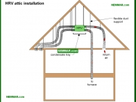 1360-co HRV attic installation - Venting Living Spaces - Insulation - Insulation