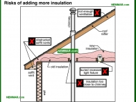 1365-co Risks of adding more insulation - Attics - Insulation - Insulation