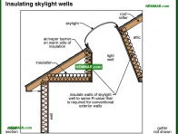 1369-co Insulating skylight wells - Attics - Insulation - Insulation