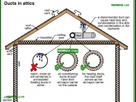 1370-co Ducts in attics - Attics - Insulation - Insulation