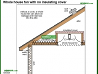 1379-co Whole house fan with no insulating cover - Attics - Insulation - Insulation
