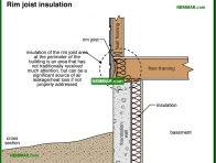 1393-co Rim joist insulation - Basements and Crawlspaces - Insulation - Insulation
