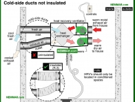 1400-co Cold side ducts not insulated - Ventilation Systems - Insulation - Insulation