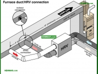 1402-co Furnace duct HRV connection - Ventilation Systems - Insulation - Insulation