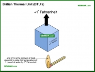 1300-co British Thermal Unit BTUs - The Basics - Insulation - Insulation