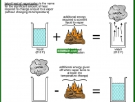 1301-co Latent heat of vaporization - The Basics - Insulation - Insulation