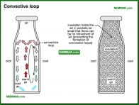 1307-co Convective loop - The Basics - Insulation - Insulation