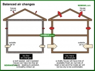 1310-co Balanced air changes - The Basics - Insulation - Insulation
