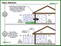 1316-co Vapor diffusion - The Basics - Insulation - Insulation