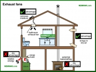 1321-co Exhaust fans - The Basics - Insulation - Insulation