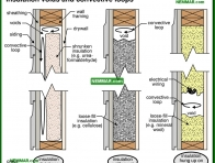 1327-co Insulation voids and convective loops - The Basics - Insulation - Insulation